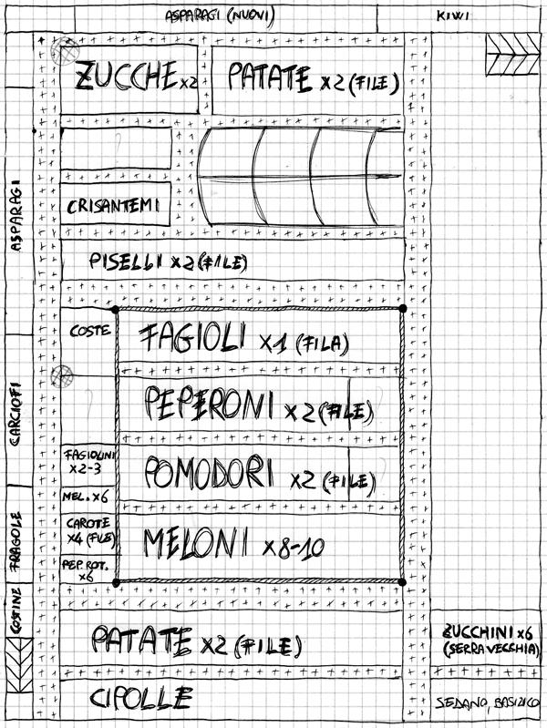 Mappa dell'orto, fatta bene. Mi aspetto che anche voi ne abbiate una così.